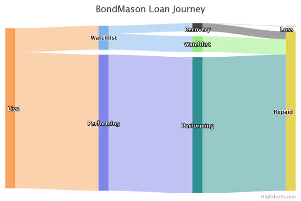 BondMason loan journey